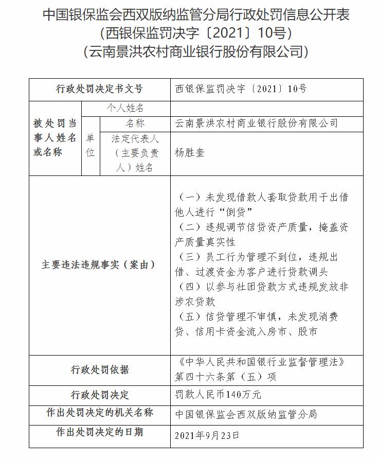 云南景洪农商银行因违规调节信贷资产质量等被罚140万元