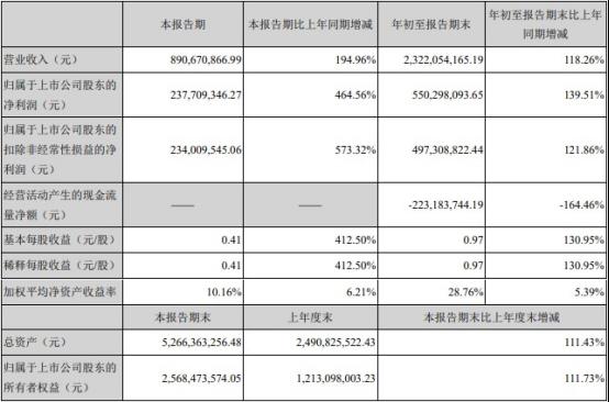 """""""天华超净前三季度净利润增长140% 经营现金流为负"""