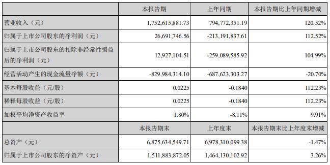 """""""万达信息商誉10.5亿 深交所问询上海复高大额减值风险"""