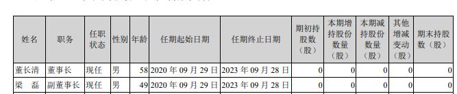 中色股份又换董事长:董长清任职刚满一年就辞职 前三季度业绩预增147%至221%