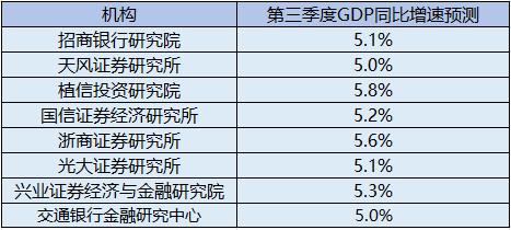 """中国经济""""三季报""""下周公布 多家机构预测GDP同比增幅超5%"""