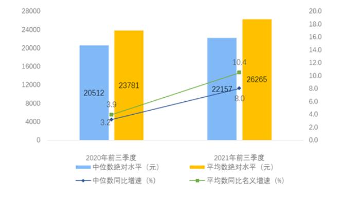 今年前三季度全国居民人均可支配收入超2.6万元 实际增长9.7%
