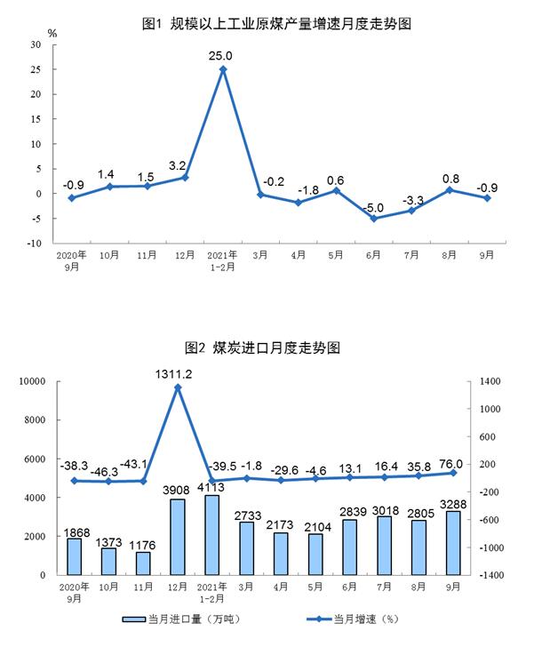 统计局:今年9月原煤生产略有下降 油、气、电均保持增长