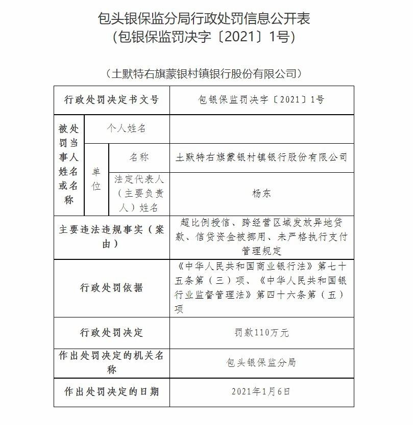 土默特右旗蒙银村镇银行因信贷资金被挪用等被罚款110万元