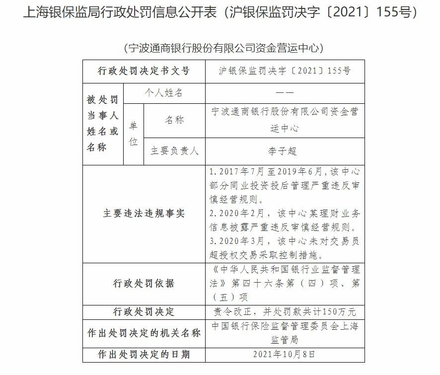 宁波通商银行资金营运中心因未对交易员超授权交易采取控制措施等被罚150万元