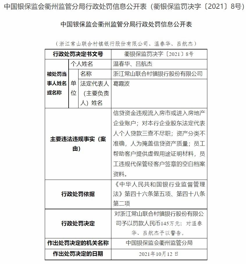 浙江常山联合村镇银行因资产分类不准确等被罚145万元