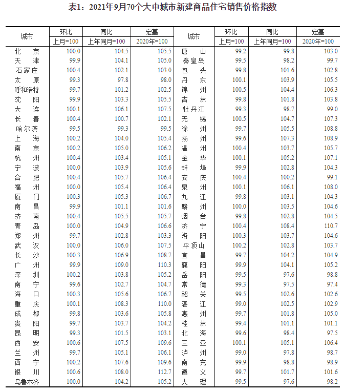 国家统计局:今年9月份商品住宅销售价格稳中有降