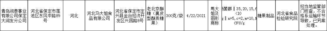 """通告!""""马大姐""""老北京酥糖抽检不合格 系运输环节导致"""