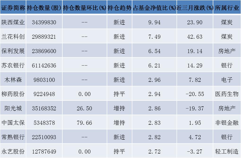 中庚基金发布三季报 丘栋荣四季度关注低估值大盘价值股