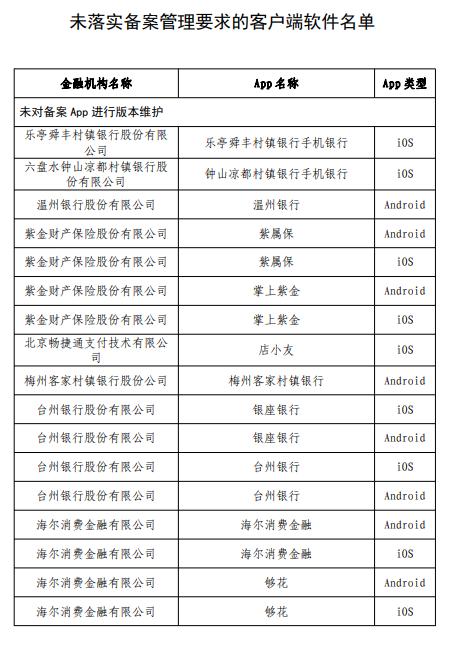 注意!台州银行APP因未落实备案管理要求遭通报