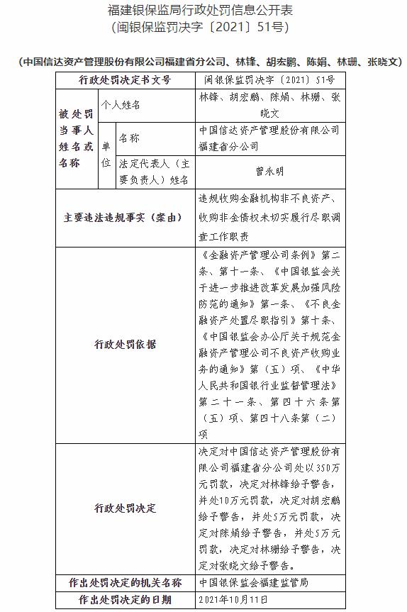 中国信达福建省分公司因违规收购金融机构非不良资产等遭罚款350万元