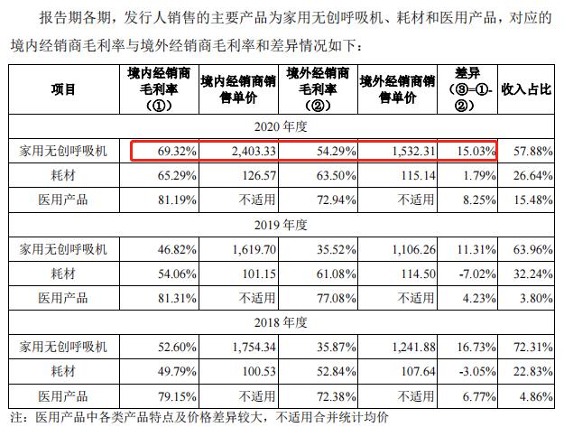 怡和嘉业IPO:呼吸机境内销售单价超境外1.5倍 专利纠纷存风险