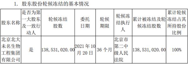 """未名医药大股东所持公司21%股权被""""轮候冻结"""" 期限三年"""