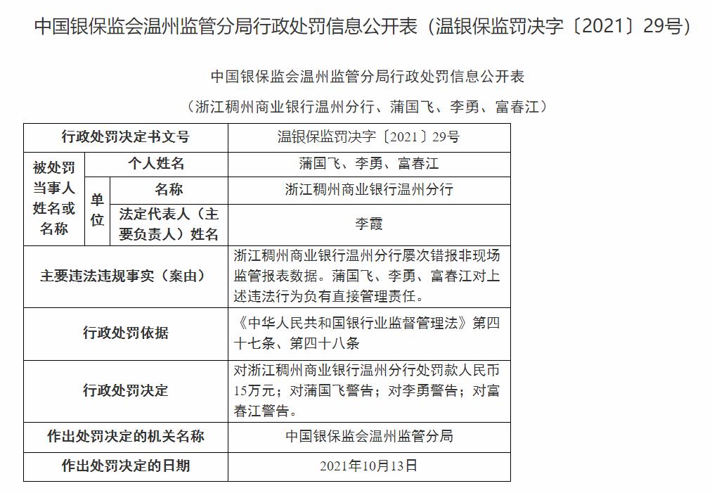 浙江稠州商业银行温州分行因屡次错报非现场监管报表数据遭罚款15万元