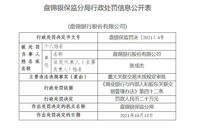 盘锦银行因重大关联交易未按规定审批遭罚款20万元