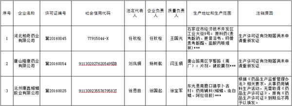 河北省药监局:注销河北柏奇药业等3家企业《药品生产许可证》