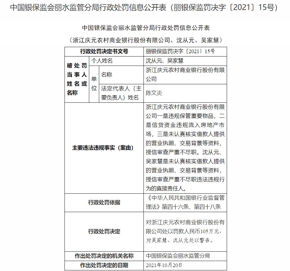 浙江庆元农商银行因信贷资金违规流入房地产市场等被罚105万元