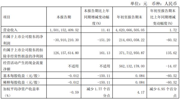康恩贝2021年第三季度亏损3000万元 全资子公司贵州拜特因亏损停产