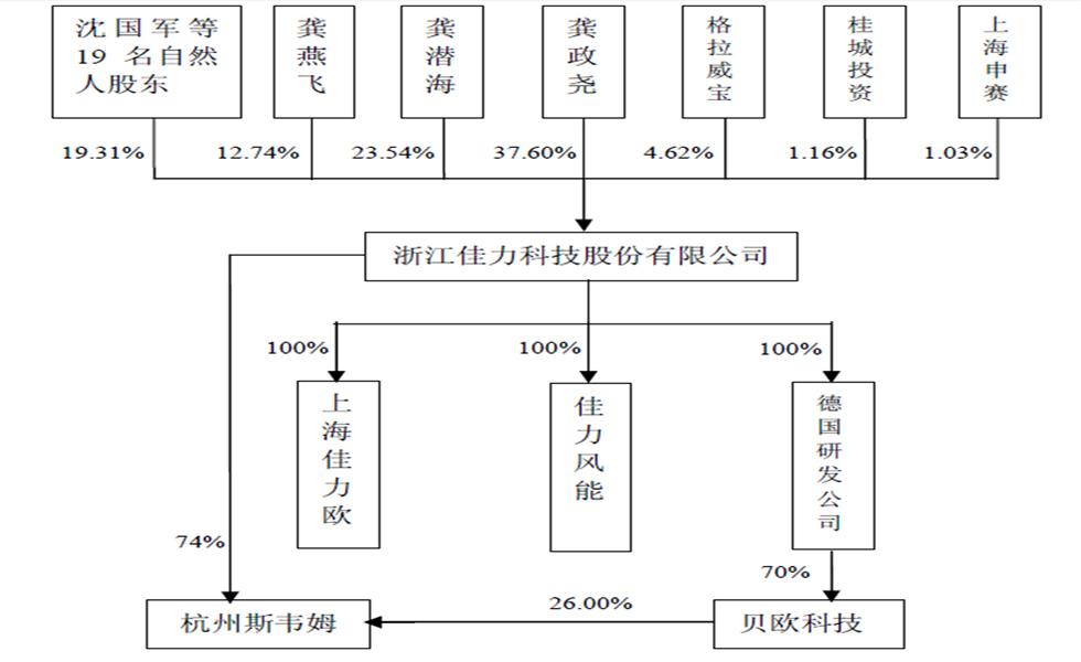 发行前股权结构图