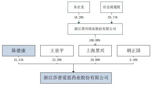 莎普爱思发行人股权结构图
