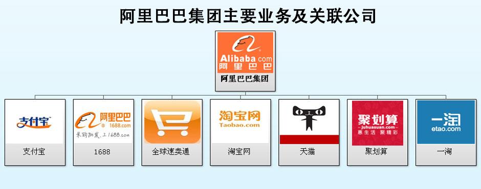 阿里巴巴集团主要业务及关联公司