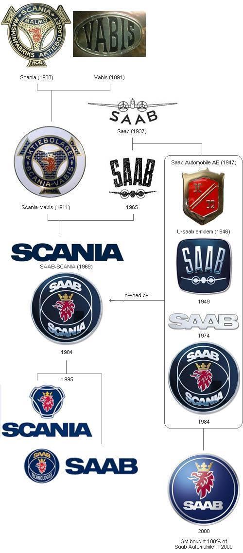 萨博(saab),也译作绅宝,是通用汽车公司旗下的著名汽车品牌高清图片