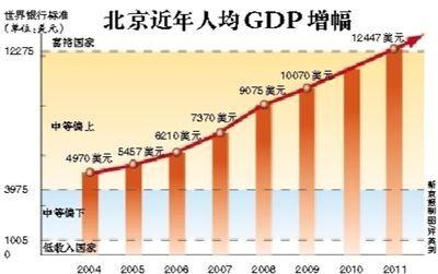 我国23省GDP超万亿 北京人均GDP达富裕国家