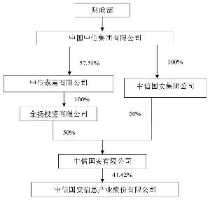 公司控股股东之母公司名称变更前股权结构图如上