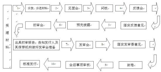 公司ipo上市流程_公司ipo流程