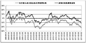 东方核心动力股票型开放式证券投资基金招募说明书(更新)摘要