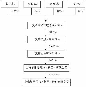 上海复星医药(集团)股份有限公司2011年度报告摘要