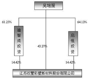 双星集团组织结构图