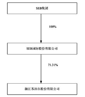 浙江苏泊尔股份有限公司2011年度报告摘要