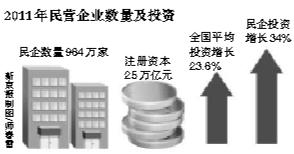 民营企业GDP_吉林省关于突出发展民营经济的调研报告