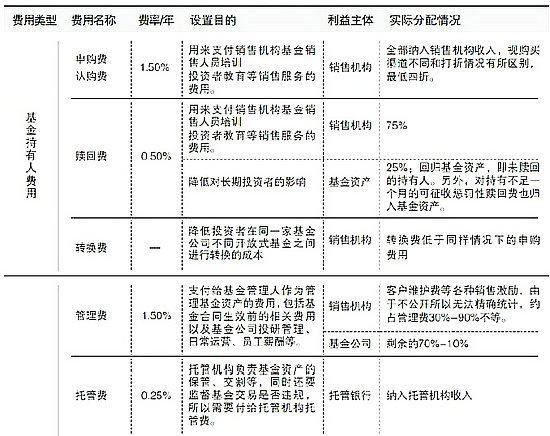 (迟月)         本表数据来自王连洲 袁默《分析基金费用支出结构