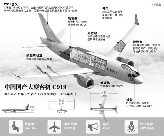 第九届中国国际航空航天博览会即将于本月中旬举行,中国C919大型客机、ARJ21-700新支线飞机将联袂亮相,进行飞行表演和地面展示。   珠海航展主办方之一的中国商用飞机有限责任公司7日对外透露,本届航展期间,该公司正在进行型号合格审定试飞的ARJ21-700新支线飞机将飞赴珠海进行飞行表演和地面展示;正在进行详细设计的C919大型客机则将首次以声光电结合的形式进行全新形象展示。   同时,中国商飞公司还将发布20122031年市场预测报告,并与中外客户签署新的C919大型客机购机协议。