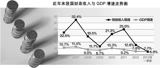 2015年中国用电量结构占比