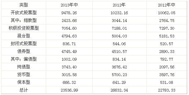 基金公司公募资产排名:富国跻身什强大