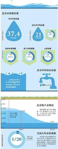 北京年均缺水15亿立方米