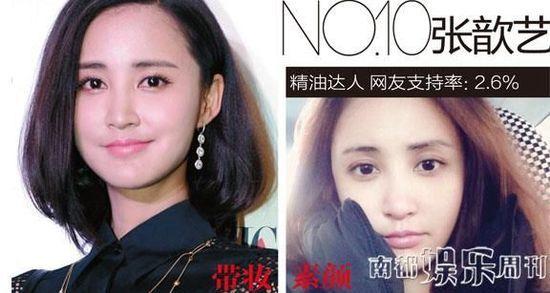中外女星素颜排行榜 刘诗诗夺冠张歆艺垫底(组图)