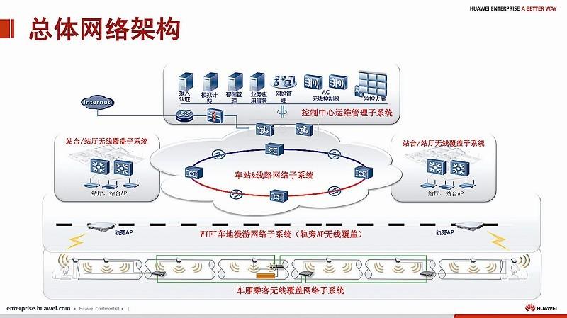 地铁wi-fi网络覆盖解决方案