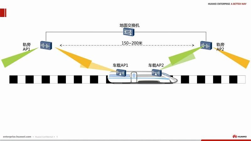 车站/线路交换网络子系统
