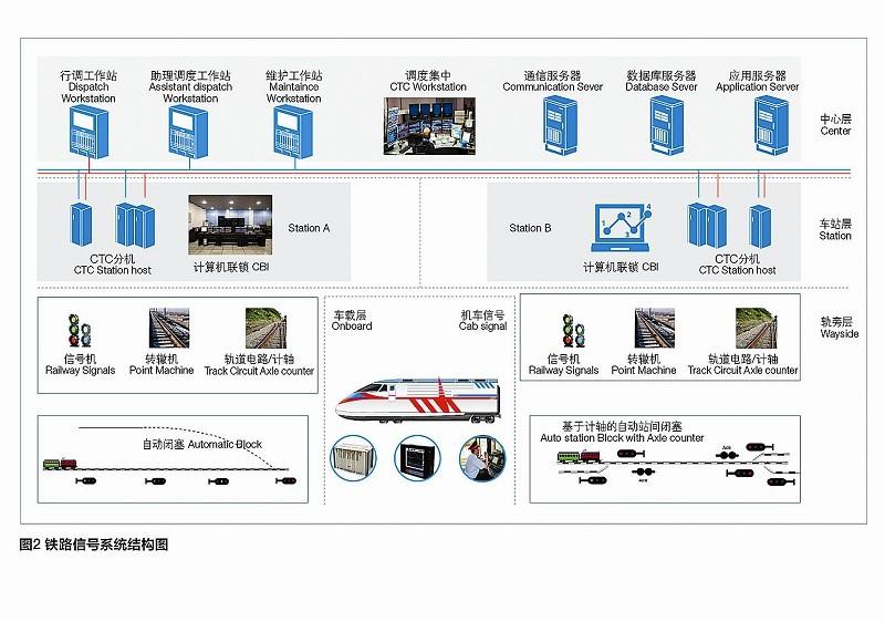 图一为铁路通信系统结构图。   图二为铁路信号系统结构图。   陈冠华   近10年来,国内轨道交通产业发展突飞猛进,形成了较为完备的技术标准体系和产业链。基于轨道交通显著的正外部性特征,各国纷纷出台铁路建设、改造规划,但是铁路建设投资较大,既有线路设备多比较陈旧,如何利用既有资源逐步建设改造,保证铁路可持续发展,是建设运营各方面临的重要课题。   在轨道交通领域,中兴通讯是先进的信息通信技术 (ICT)设备制造商,也是新技术应用的引领者。中兴通讯在轨道交通技术领域不断创新,凭借业内最全的通信产品系列
