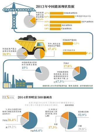 中国能源结构在持续改进