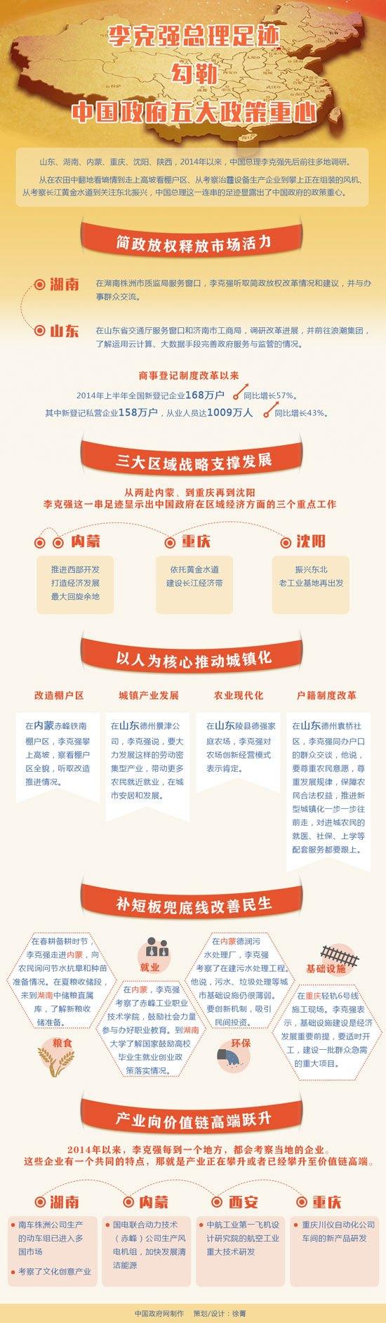 李克强足迹勾勒中国政府五大政策重心