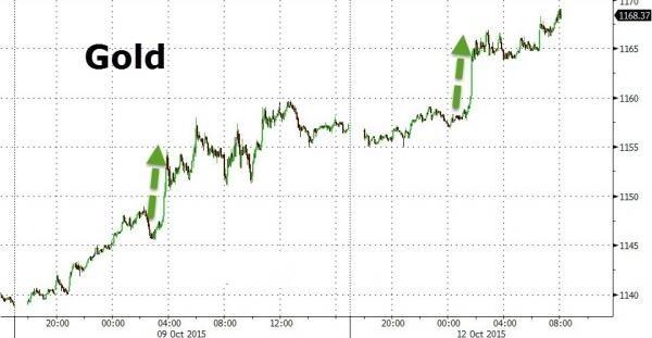 美银美林:揭秘黄金价格连续暴涨两大原因