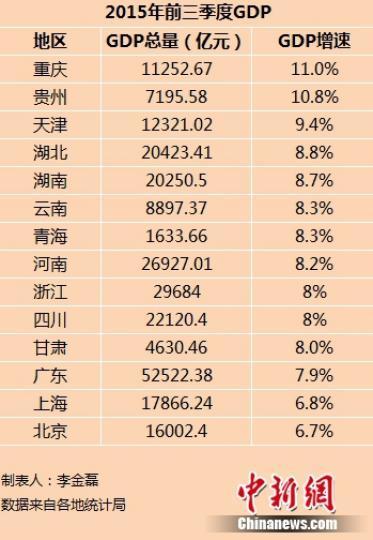 14省份前三季度GDP出炉京沪增速低于全国水平(表)