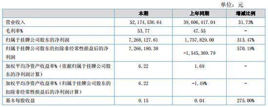 国基科技上半年营收超5200万元 净利润同比涨逾3倍
