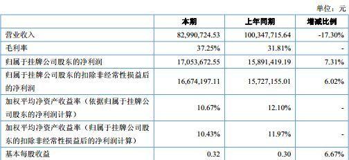 浙江大农上半年净利润1700万 受益原材料下降及汇率变动