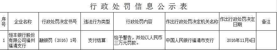 恒丰银行福州福清支行存在支付结算违法行为被警告并处罚款3万元